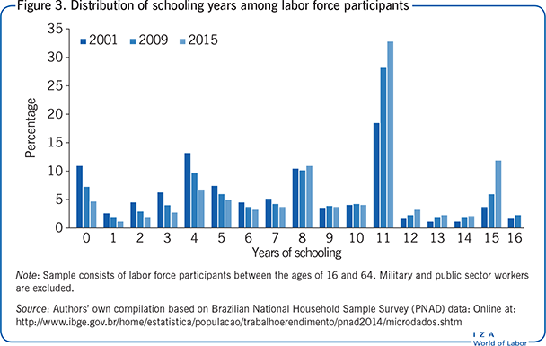 Distribution of schooling years among                         labor force participants
