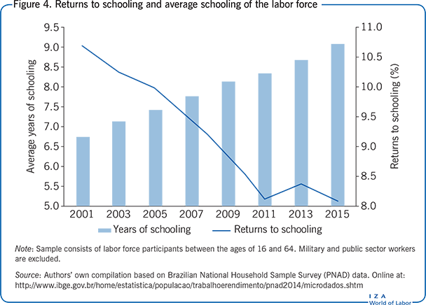 Returns to schooling and average schooling                         of the labor force