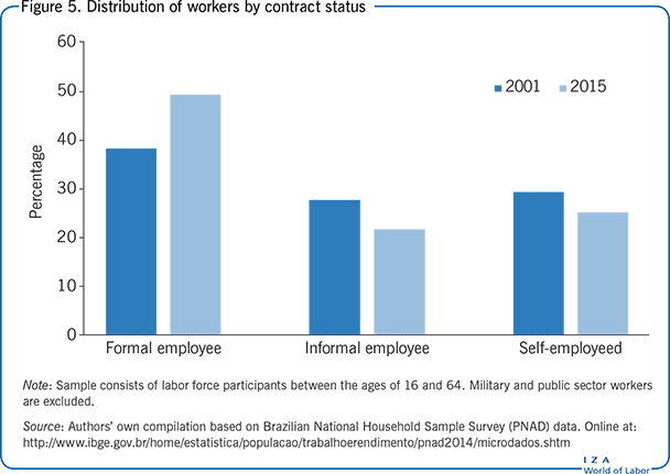 Distribution of workers by contract                         status