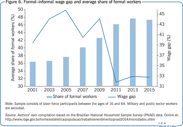 Formal–informal wage gap and average share                         of formal workers