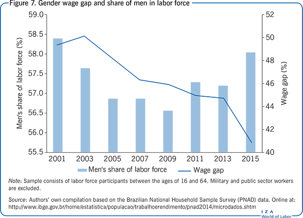 Gender wage gap and share of men in labor                         force
