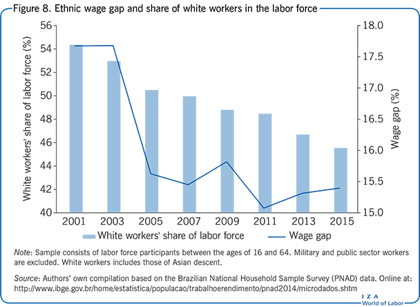 Ethnic wage gap and share of white workers                         in the labor force