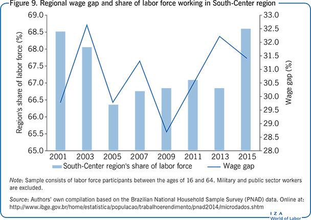 Regional wage gap and share of labor force                         working in South-Center region