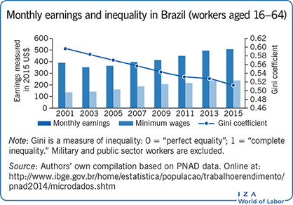 Monthly earnings and inequality in Brazil                         (workers aged 16–64)