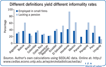 Different definitions yield different                         informality rates