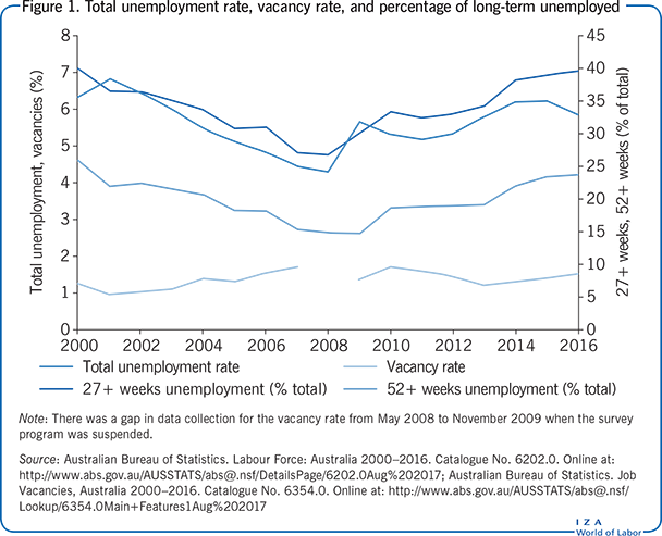 Total unemployment rate, vacancy rate, and                         percentage of long-term unemployed