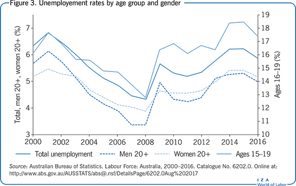 Unemployement rates by age group and                         gender