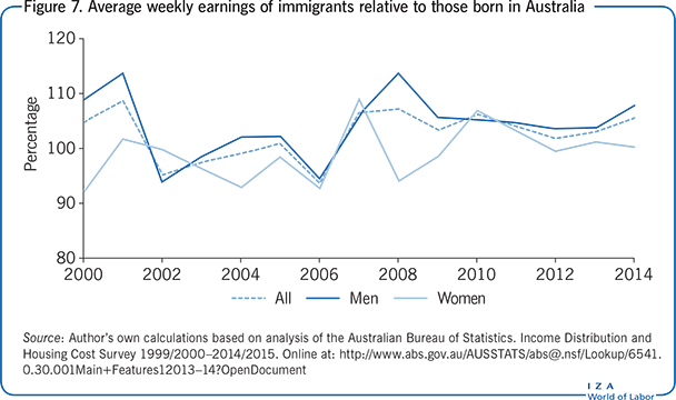 Average weekly earnings of immigrants                         relative to those born in Australia
