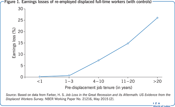 Earnings losses of re-employed displaced                         full-time workers (with controls)