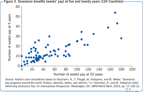 Severance benefits (weeks' pay) at five                         and twenty years (124 Countries)