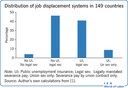 Distribution of job displacement systems                         in 149 countries