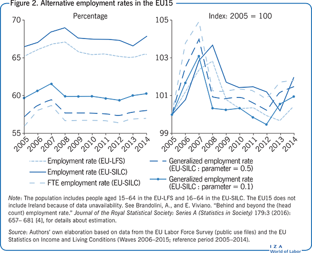 Alternative employment rates in the EU15