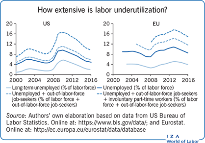How extensive is labor underutilization?