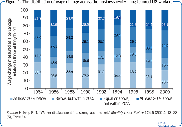 The distribution of wage change across the business       cycle: Long-tenured US workers