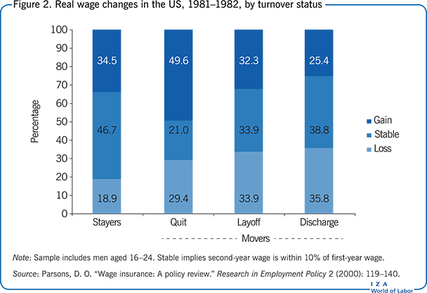 Real wage changes in the US, 1981–1982, by turnover       status