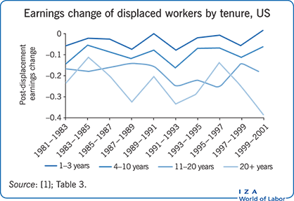 Earnings change of displaced workers by tenure, US