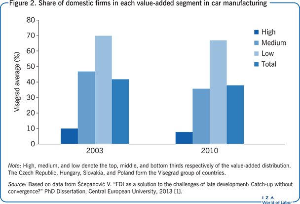 Share of domestic firms in each                         value-added segment in car manufacturing