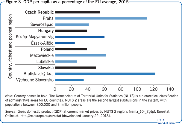 GDP per capita as a percentage of the EU                         average, 2015