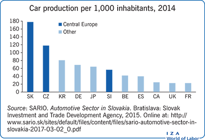 Car production per 1,000 inhabitants,                         2014