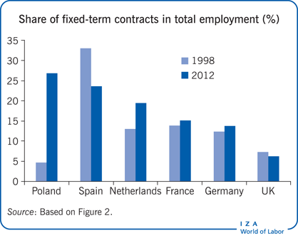 Share of fixed-term contracts in total                         employment (%)