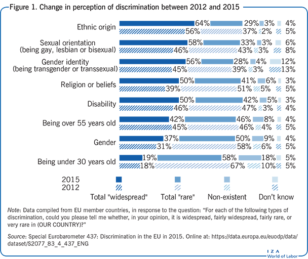 Change in perception of discrimination                         between 2012 and 2015
