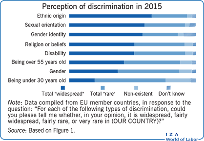 Perception of discrimination in                         2015