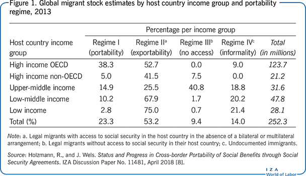 Global migrant stock estimates by host                         country income group and portability regime, 2013