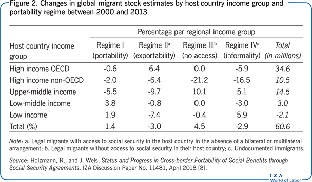 Changes in global migrant stock estimates                         by host country income group and portability regime between 2000 and                             2013