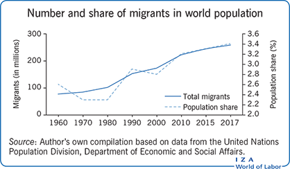 Number and share of migrants in world                         population