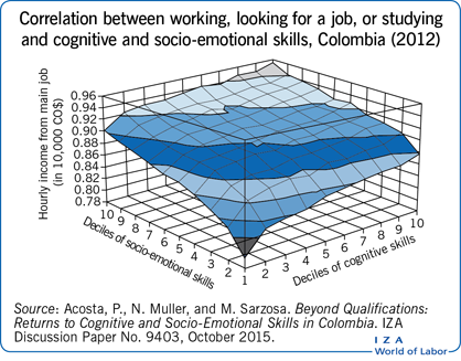 Correlation between working, looking for a job, or       studying and cognitive and socio-emotional skills, Colombia (2012)