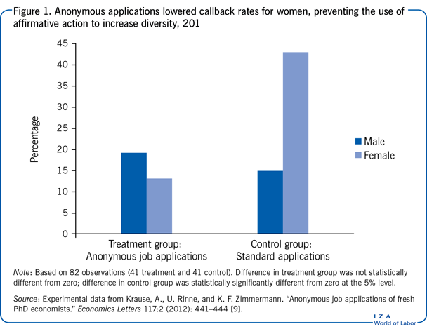 Anonymous applications lowered callback                         rates for women, preventing the use of affirmative action to increase                         diversity, 2011