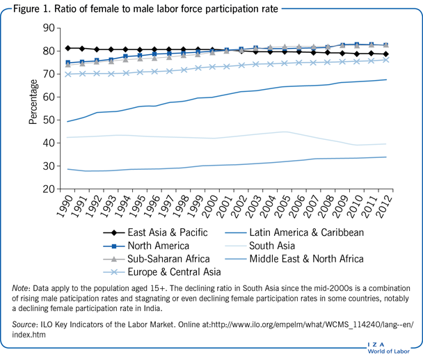 IZA World of Labor - Trade liberalization and gender inequality