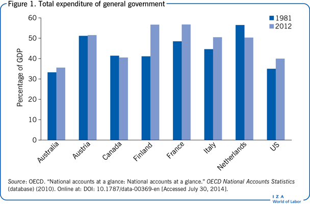 Total expenditure of general                         government