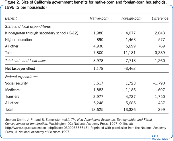 Size of California government benefits                         for native-born and foreign-born households, 1996 ($ per household)