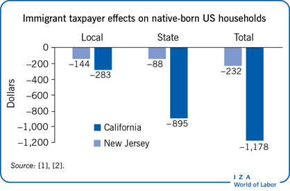 Immigrant taxpayer effects on native-born                         US households