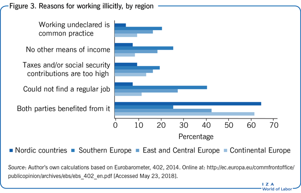 Reasons for working illicitly, by region