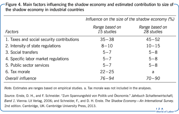 Main factors influencing the shadow economy and       estimated contribution to size of the shadow economy in industrial countries
