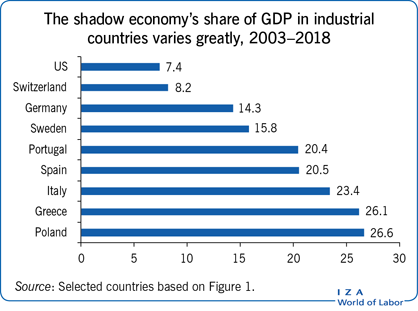 The shadow economy's share of GDP in industrial       countries varies greatly, 2003–2018