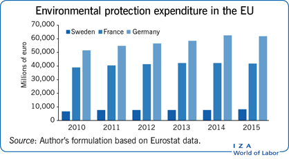Environmental protection expenditure in the                         EU