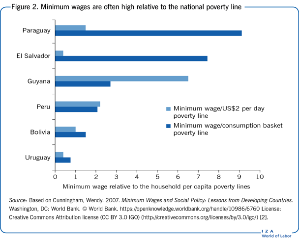 negative effects of raising minimum wage