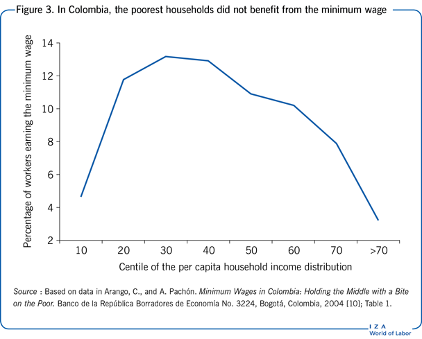 In Colombia, the poorest households did not                         benefit from the minimum wage