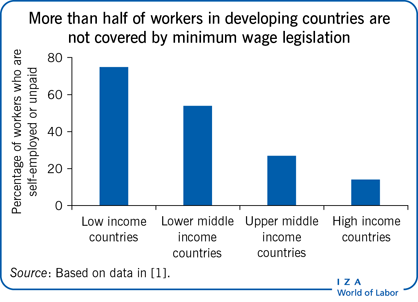 More than half of workers in developing                         countries are not covered by minimum wage legislation