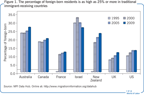 The percentage of foreign-born residents is                         as high as 25% or more in traditional immigrant-receiving countries