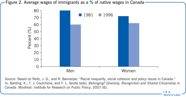 Average wages of immigrants as a % of                         native wages in Canada
