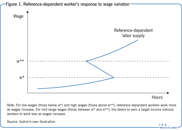 Reference-dependent worker's response to                         wage variation