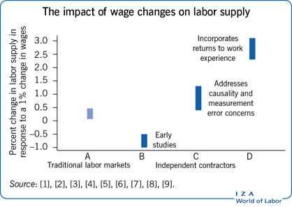 The impact of wage changes on labor                             supply, , , , , , , ,