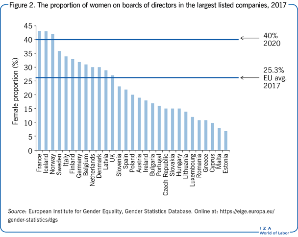 The proportion of women on boards of                         directors in the largest listed companies, 2017