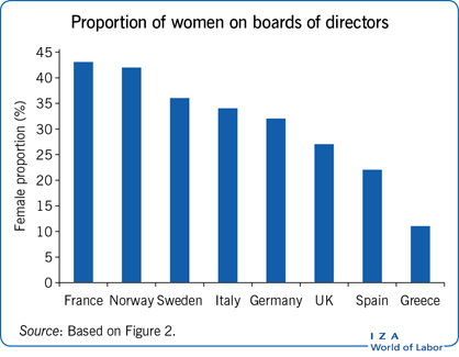 Proportion of women on boards of                         directors