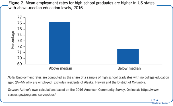 Mean employment rates for high school graduates are       higher in US states with above-median education levels, 2016