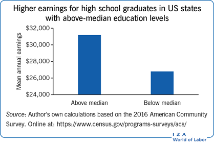 Higher earnings for high school graduates in US states       with above-median education levels